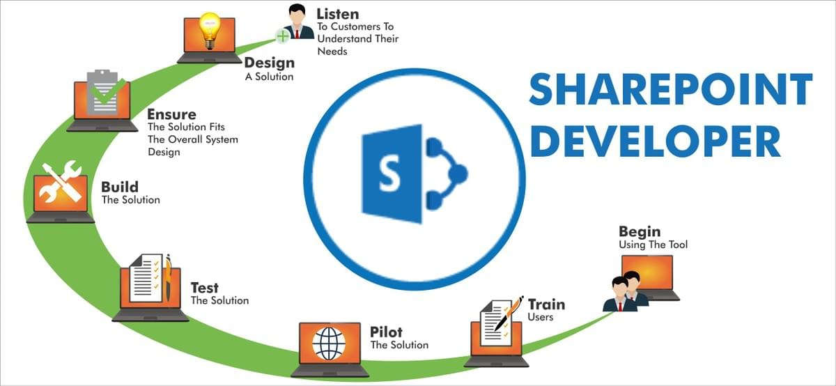 hire SharePoint Developers