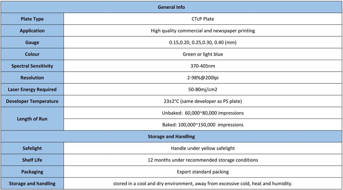 CTcP Plate