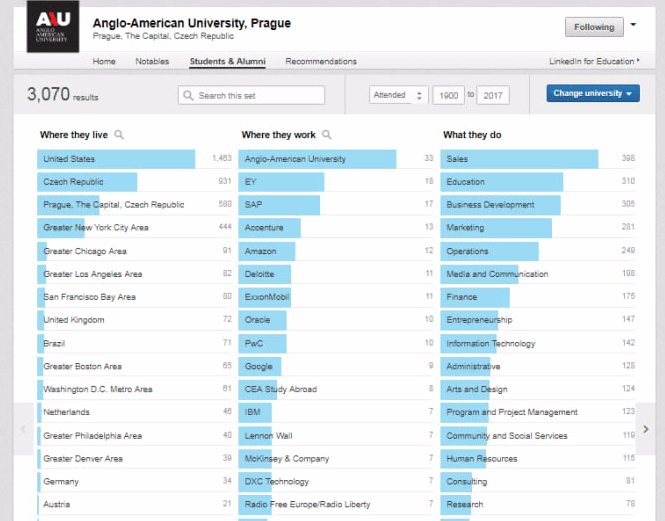 Anglo-American Unviersity Alumni data on employment