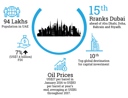 UAE Economic Opportunities