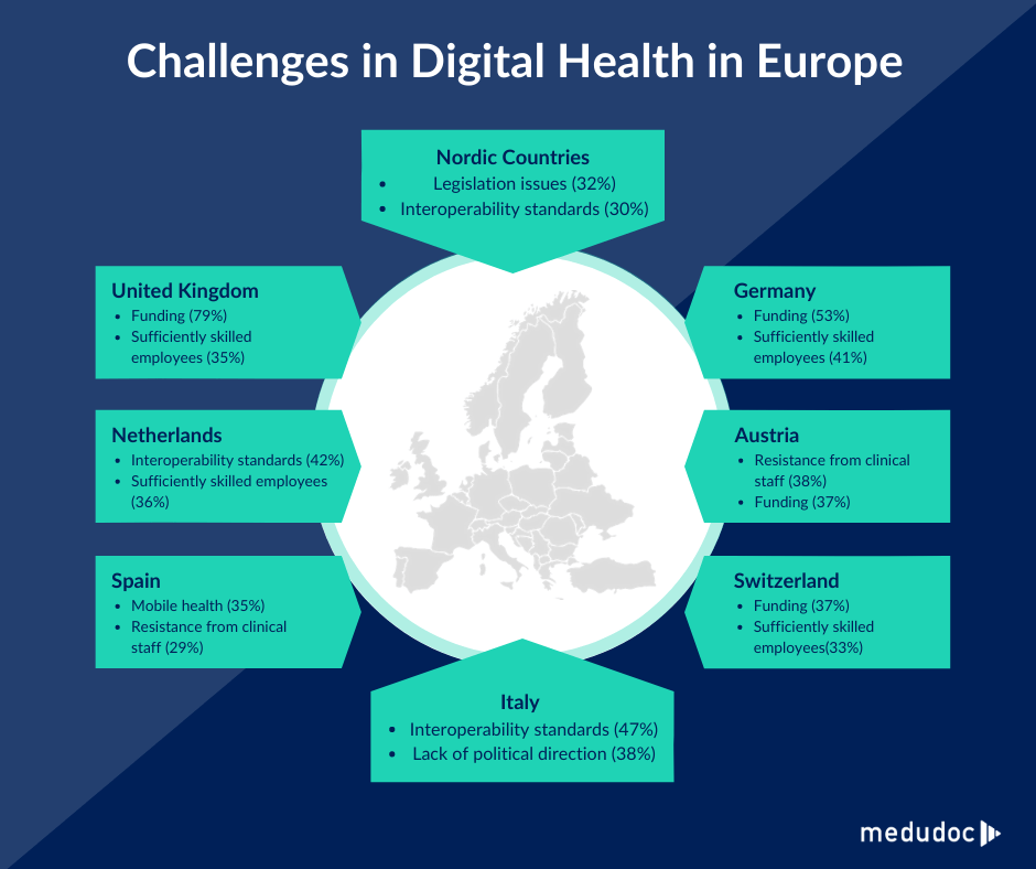 "@medudoc based on HIMSS Analytics, eHealth Trendbarometer ""Annual European eHealth Survey 2019"", published November 2019"