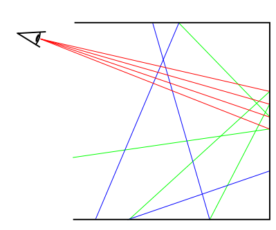 Incoherent rays: Primary rays (red), 1st bounce (green), 2nd bounce (blue)