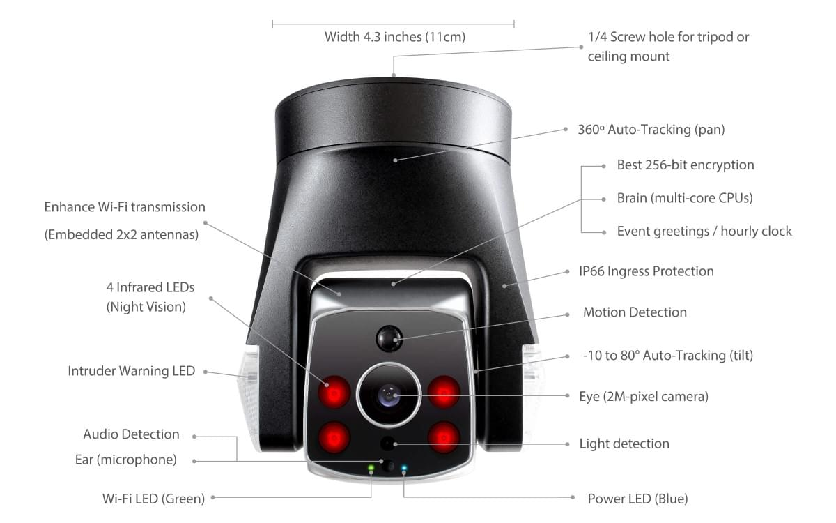 Detailed picture of Ares camera and each function of hardware
