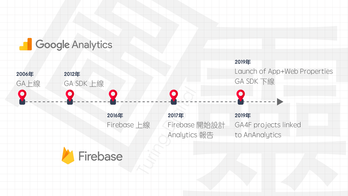 Google Analytics 的演進史
