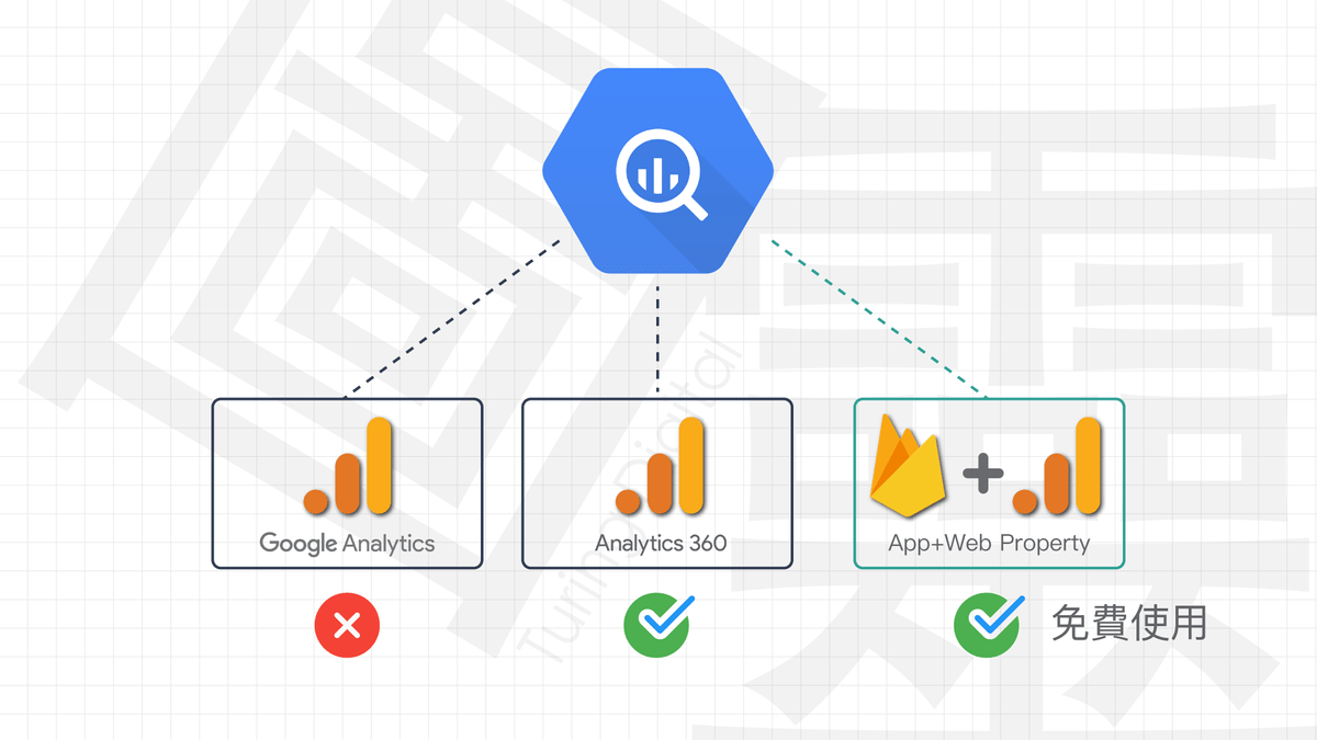 新版 Google Analytics 結合 BigQuery