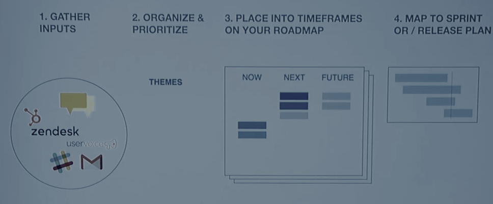 Product Roadmap steps proposed by C. Todd Lombardo