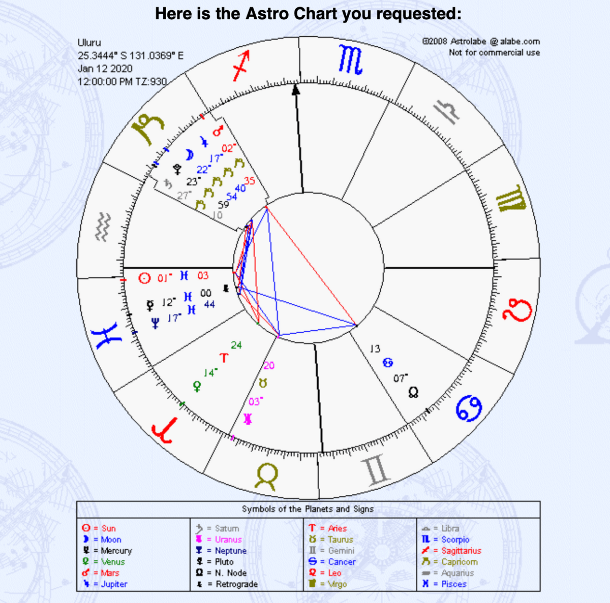 Natal chart courtesy of Astrolabe.com