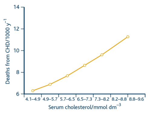 the incidence of chronic heart disease increases with blood cholesterol level.