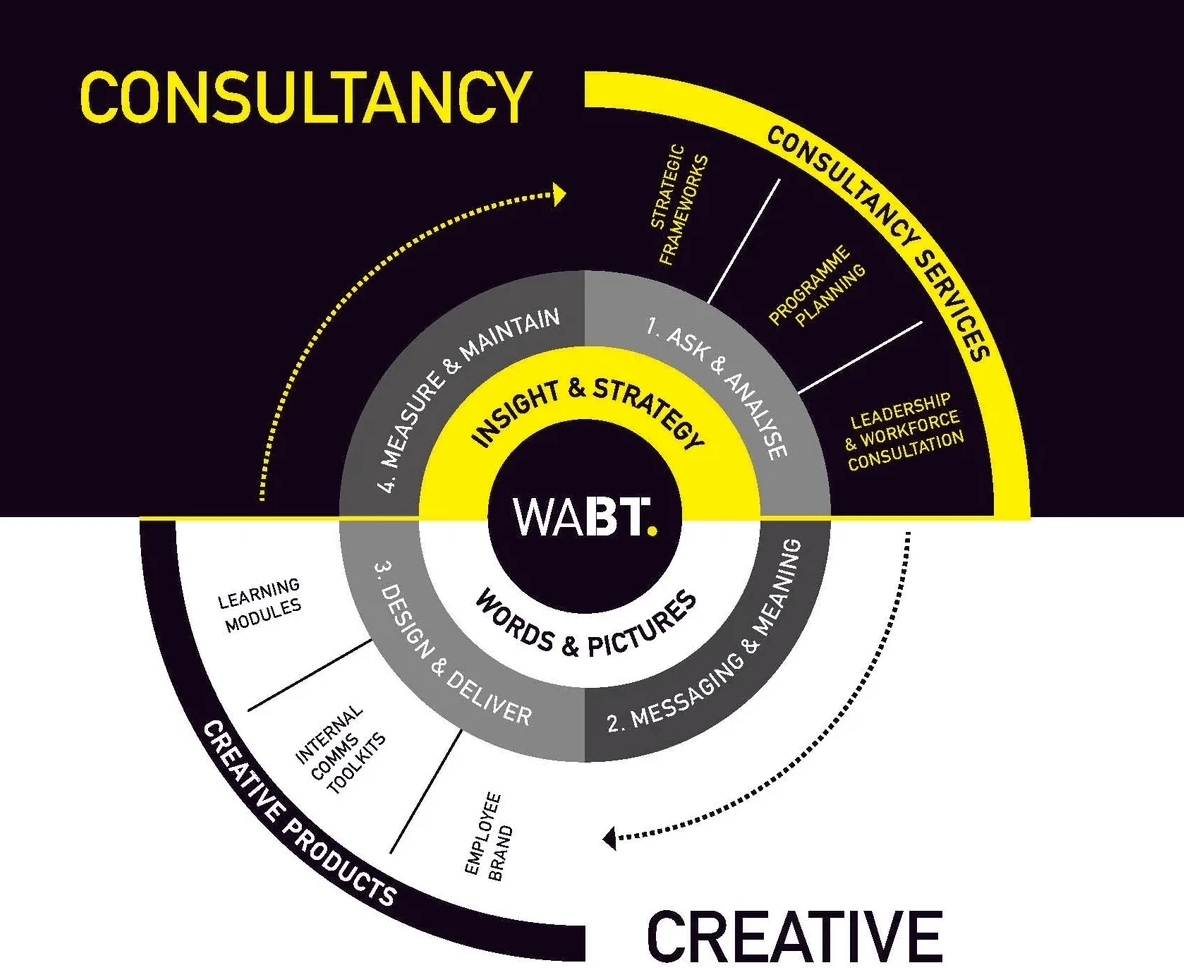 We Are Brass Tacks. Internal Comms Agency. WABT Business Model. Consultancy. Creative. Insight and strategy. Words and Pictures.