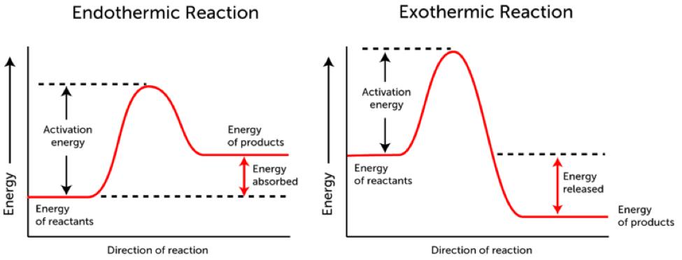 Chem - Energetics