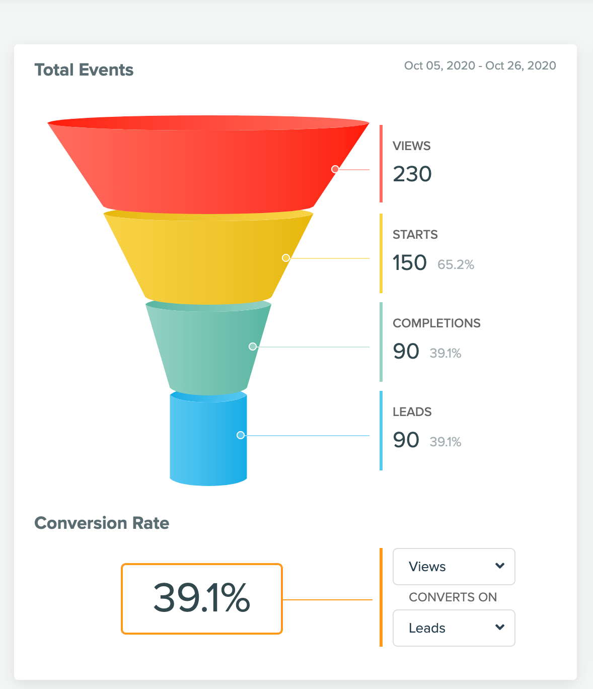 High Quality Quiz Funnel Conversion Rate Image