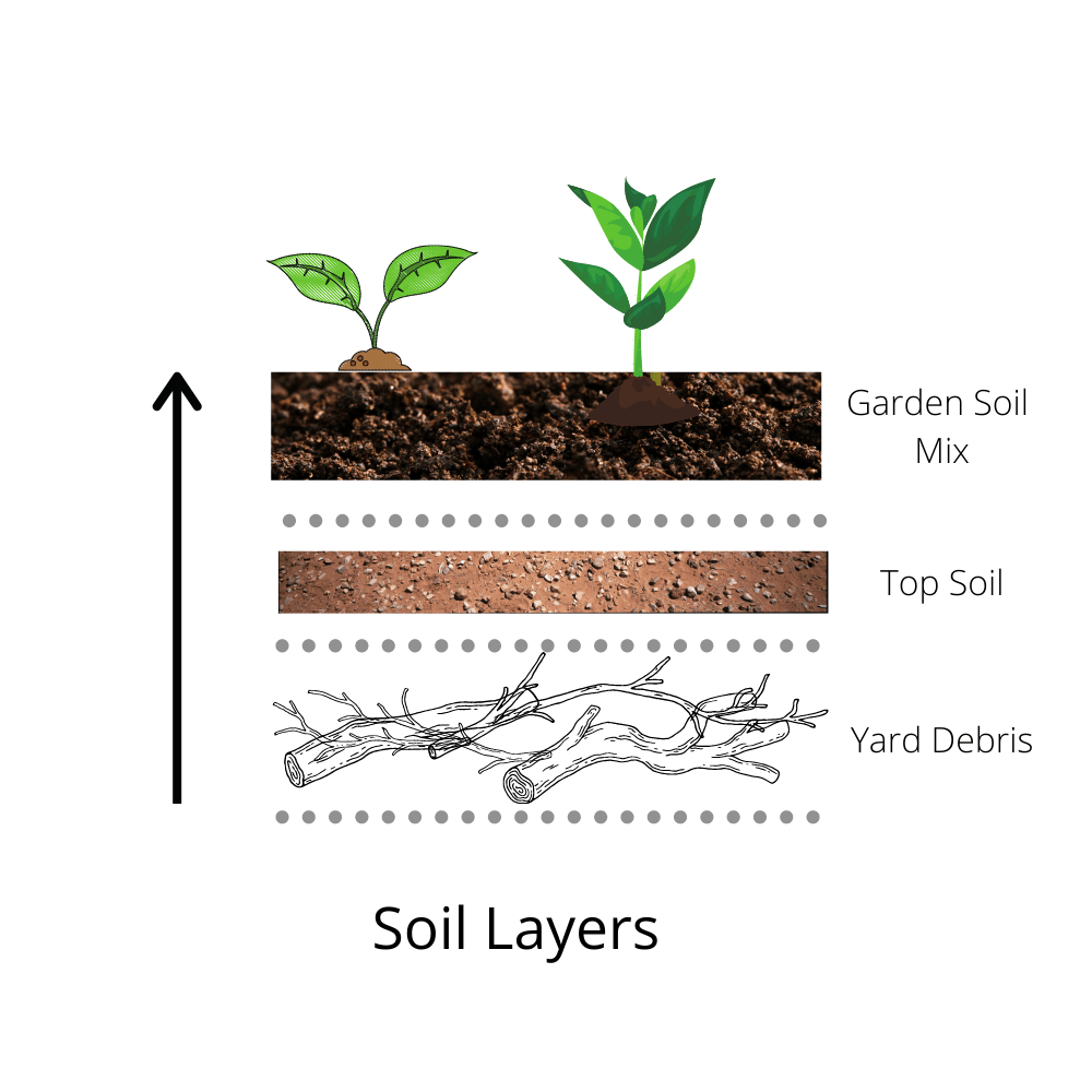 soil layer example, how to build soil in raised beds