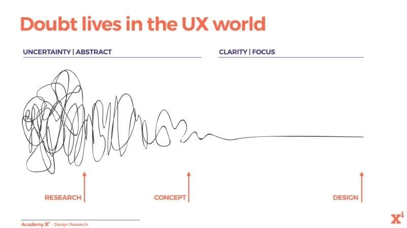 Doubt drives UX outcomes - Greg Twemlow