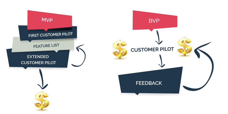 Billable Viable Product by Greg Twemlow