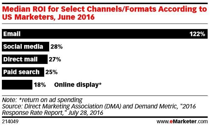 Median ROI for Select Channels/Formats According to US Marketers
