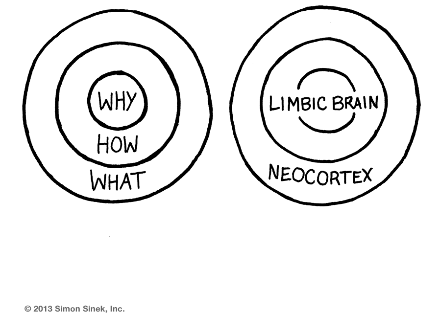 Golden Circle, by Simon Sinek