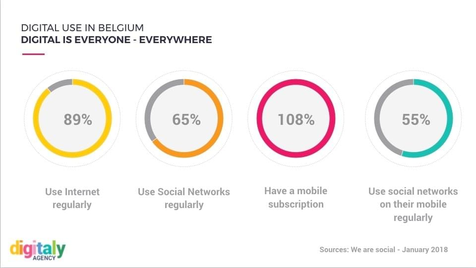 use of digital in Belgium 2018
