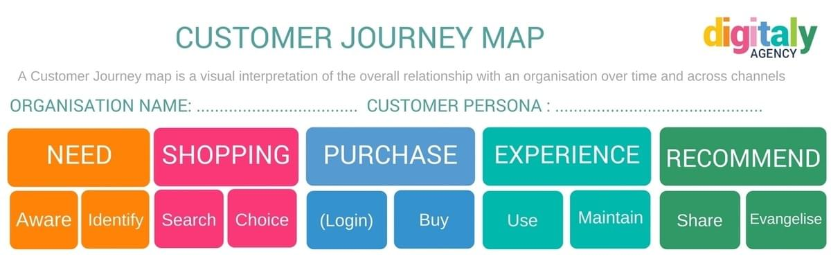 Customer journey Preview
