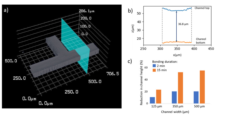Height profile showing the lid sagging over microchannels observed when excessive bonding temperature, time, or pressure is used when sealing microfluidic devices by thermal bonding.