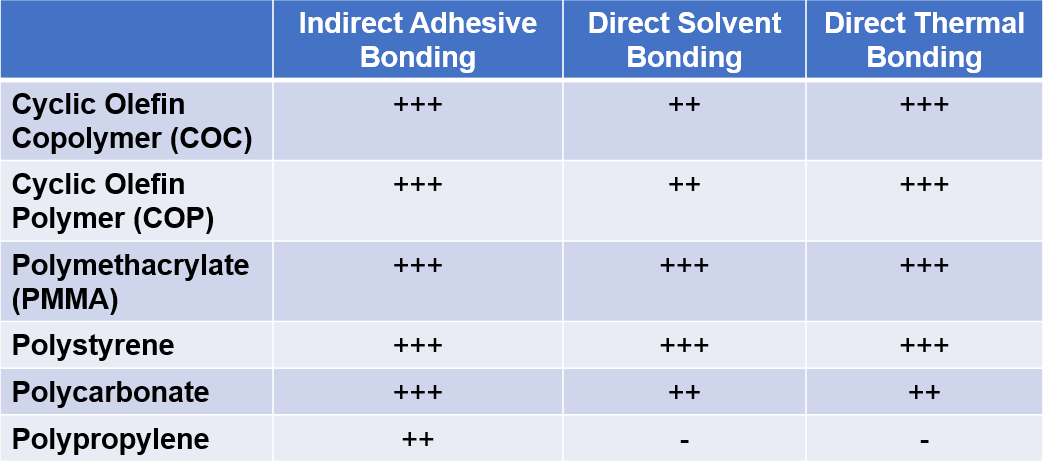 Table showing the suitability of indirect adhesive bonding, direct solvent bonding, and direct thermal bonding to thermoplastic materials Cyclic Olefin Copolymer (COC), Cyclic Olefin Polymer (COP), Polymethacrylate (PMMA), Polystyrene, Polycarbonate, and Polypropylene
