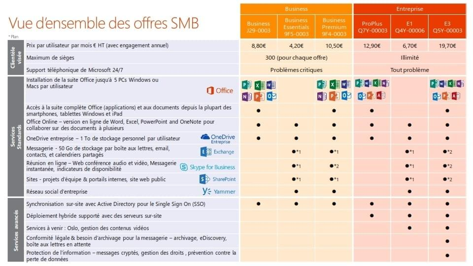 Tarifs Office 365