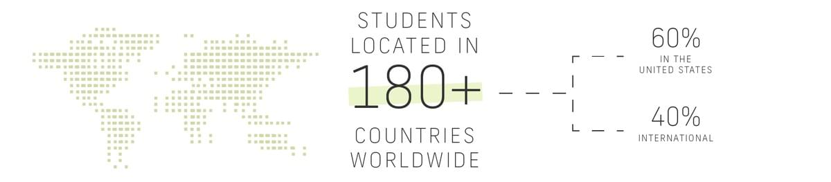 Students located in one hundred eighty  plus countries worldwide, 60% in the United States, 40% Internationally