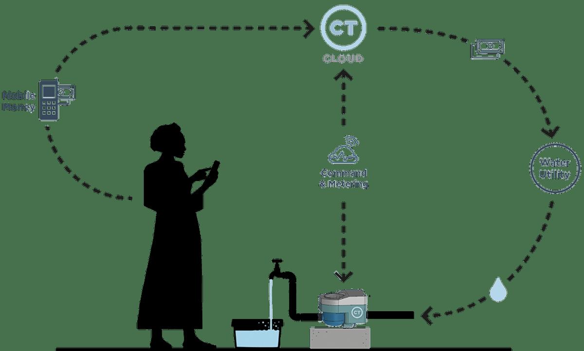 For Water Utilities - CityTaps