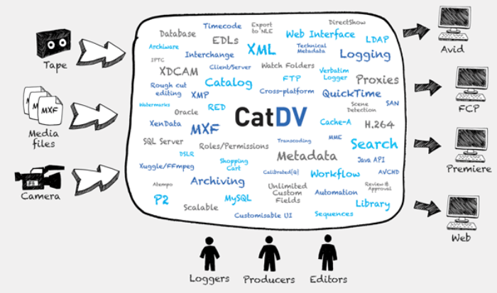 CatDV Digital Asset Management workflow diagram