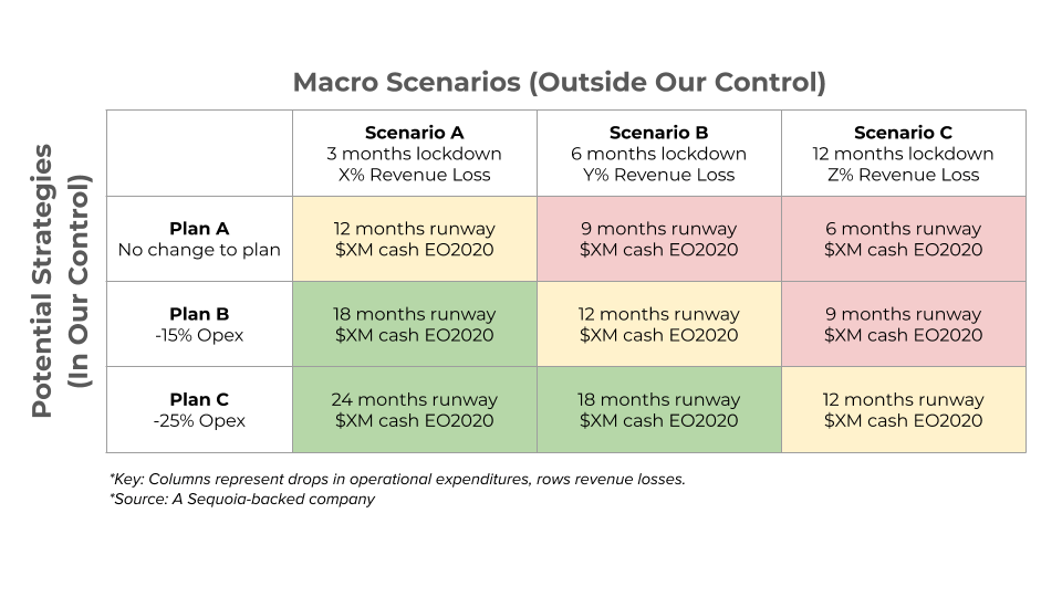 Sequoia's Matrix for COVID-19