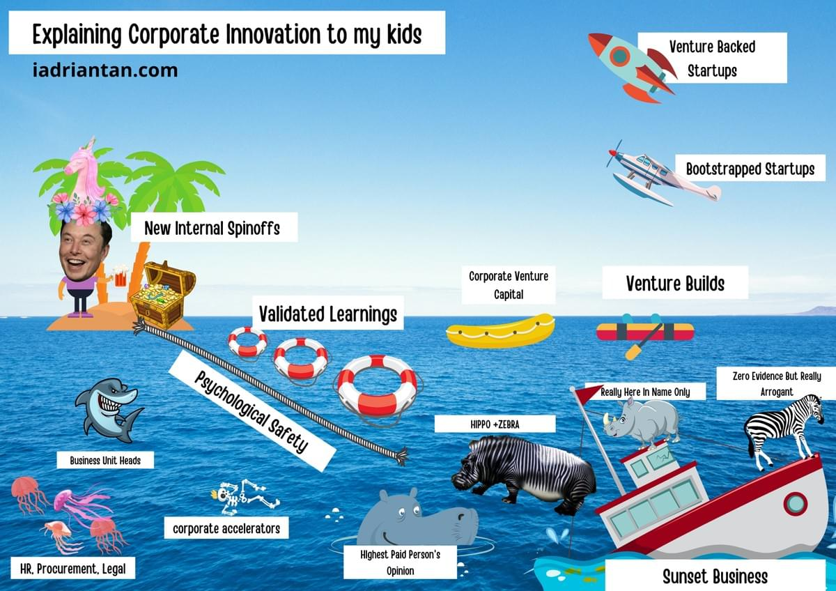 Corporate Innovation for Kids