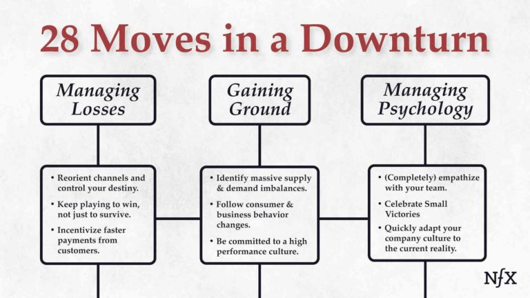 28 Moves to Survive (& Thrive) in a Downturn