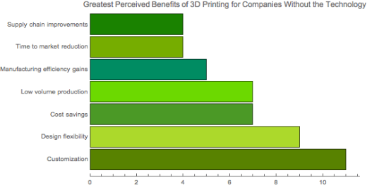 Benefits of 3D printing, emerging technology, 3Degrees, consulting, credit Hannah Rudoltz