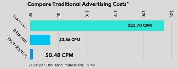 Comparison of Traditional Advertising Costs to Fleet Graphics