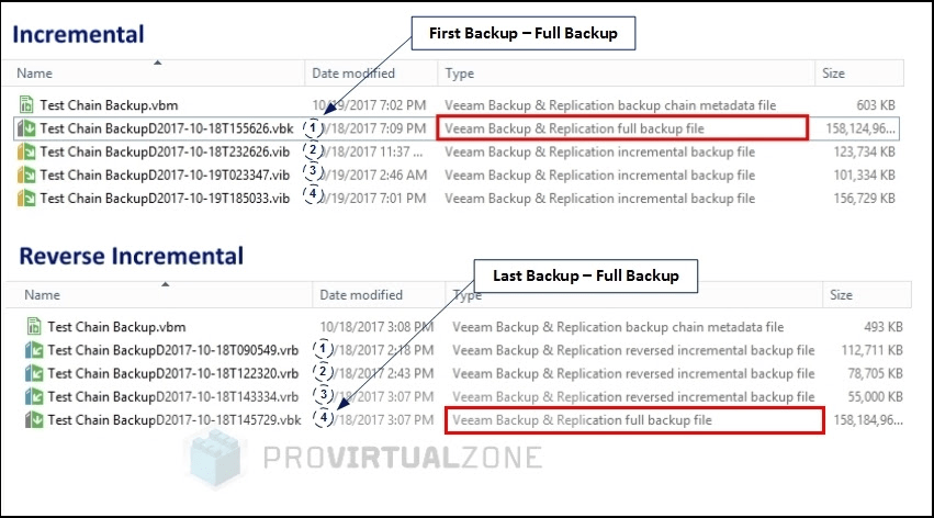 How to fix Broken backup chain - Veeam Backup Chain