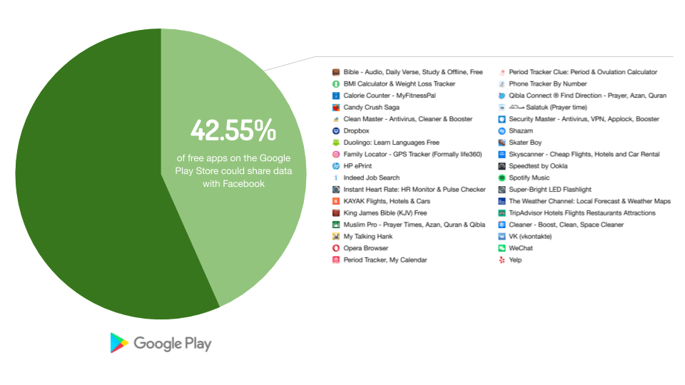 42.55% of the free apps in the Google Play Store could share data with Facebook. The study picks 34 apps.
