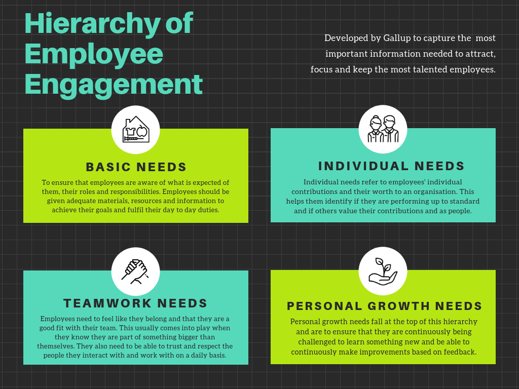 Hierarchy of Employee Engagement by Codomo
