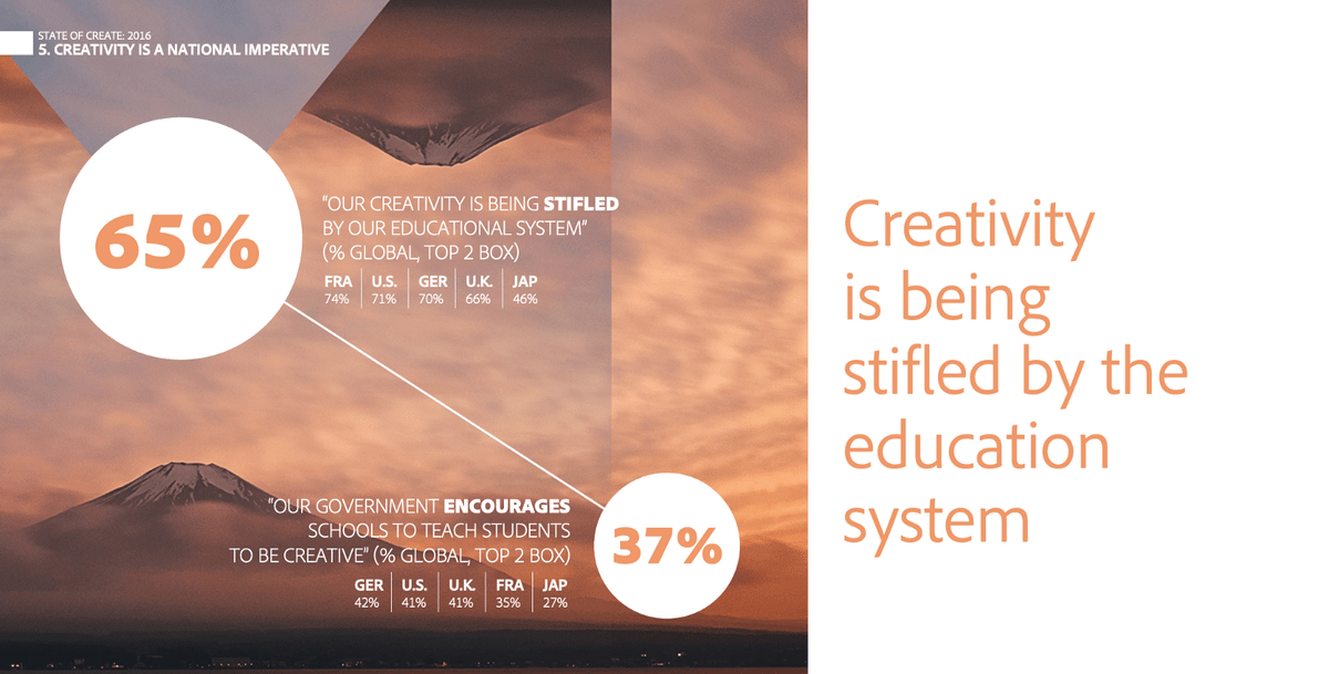 State of Create Study 2016, Adobe