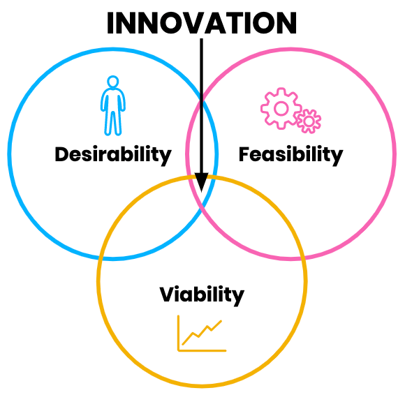 innovation is the intersection of desirability viability and feasibility