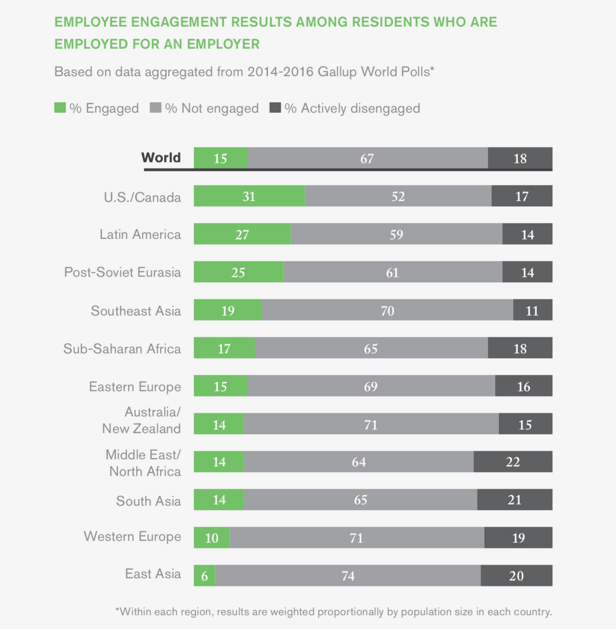 Employee Engagement results gallup poll