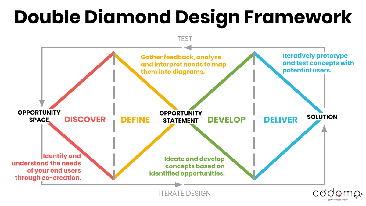 Double Diamond Design Framework - Graphics by Codomo