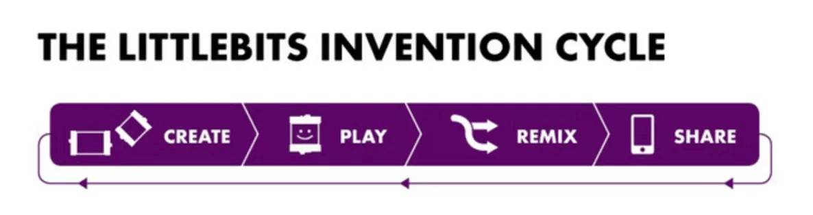 The Little Bits Invention Cycle