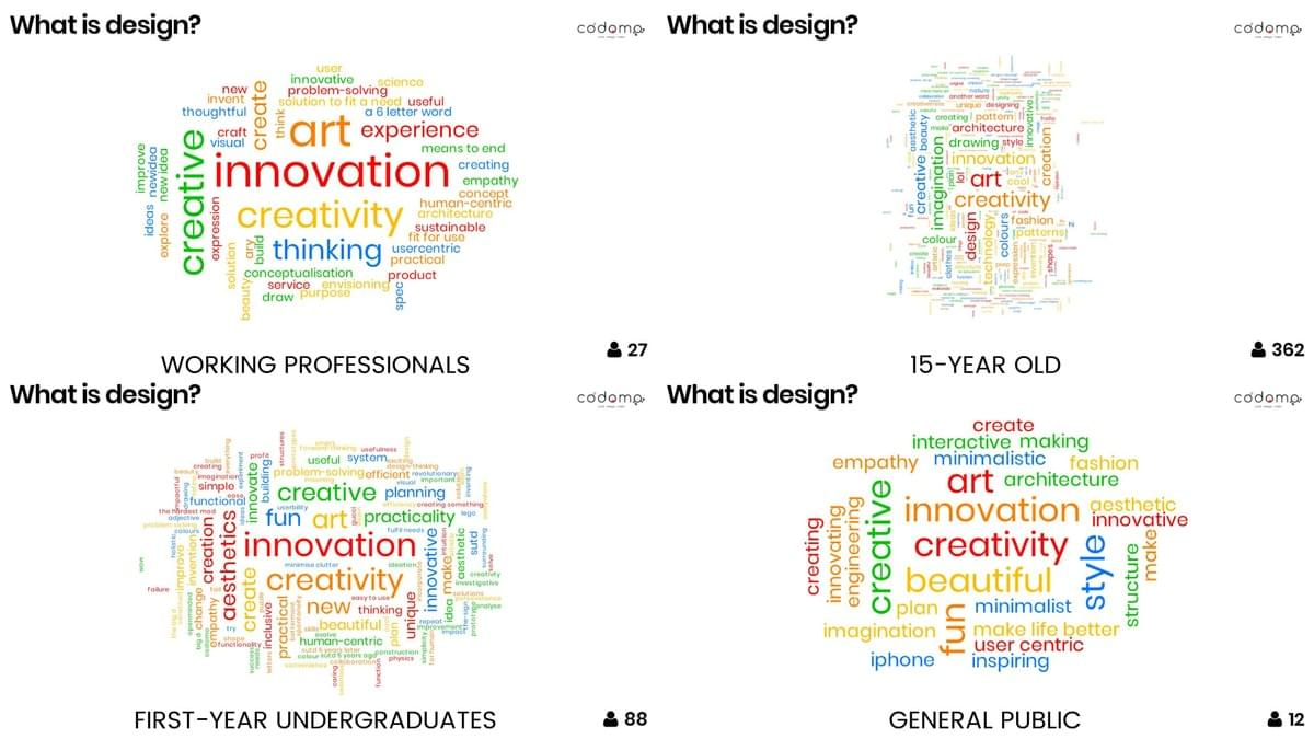 Word cloud for What is design by Codomo