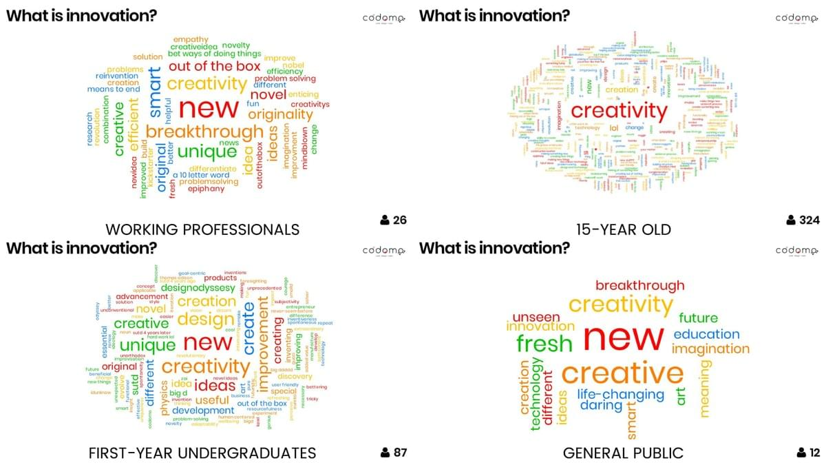 Word Cloud on What is Innovation by Codomo