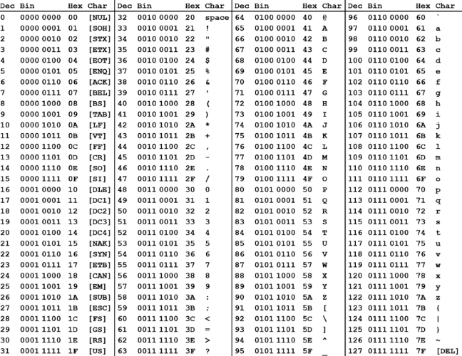Table listing set of American Standard Code for Information Interchange, ASCII codes. Conversion chart for Decimal (0 to 127) - Binary (8 bit) - Hexadecimal - Character.