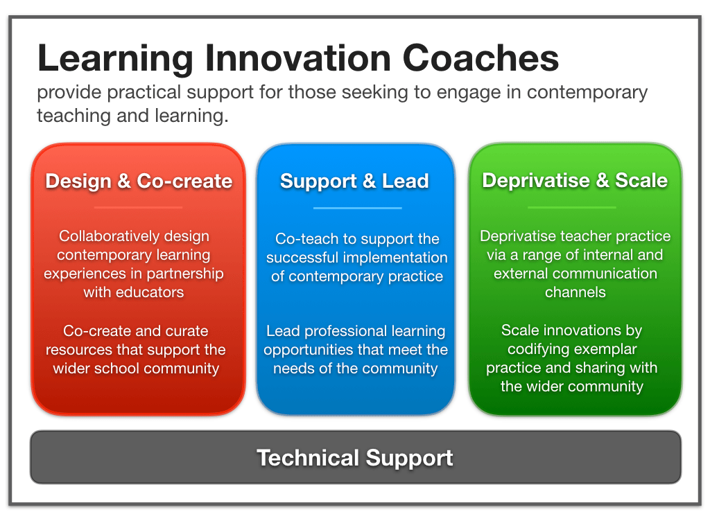 Learning innovation coach model