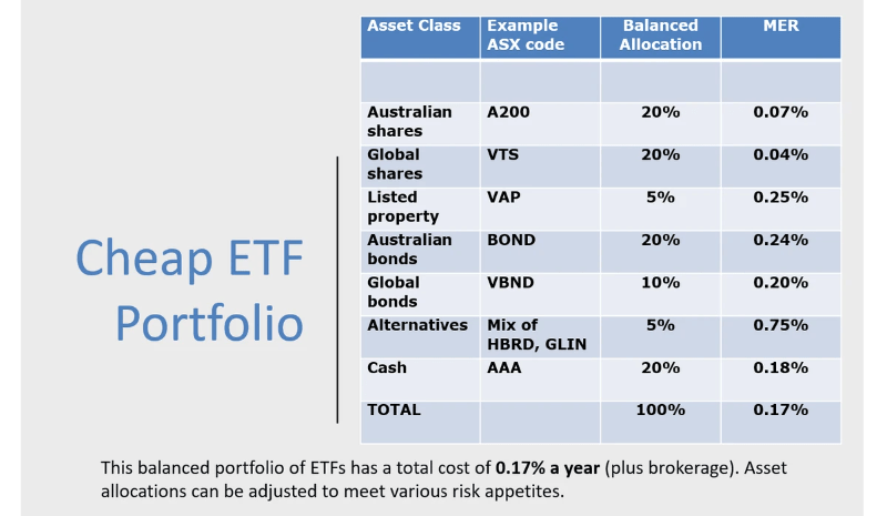 Cheap ETF Portfolio