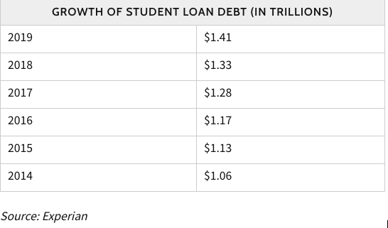 growth-of-student-load-debt-modesto-executive-electric