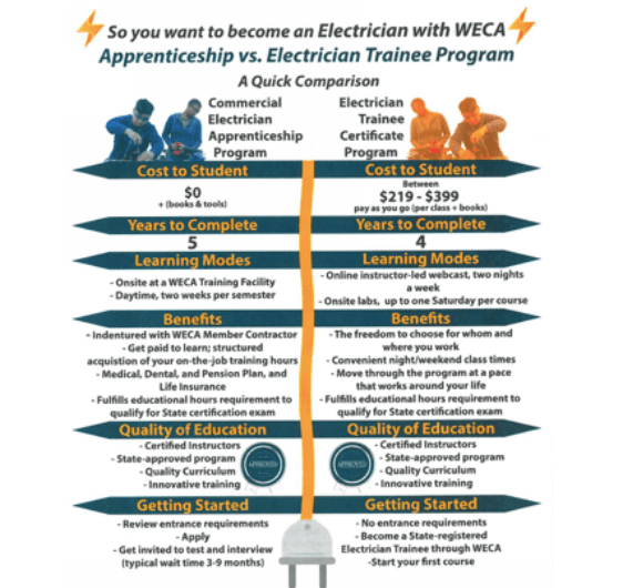 Western-Electrical-Contractors-association-electrical-journeyman-entrepreneurial-series