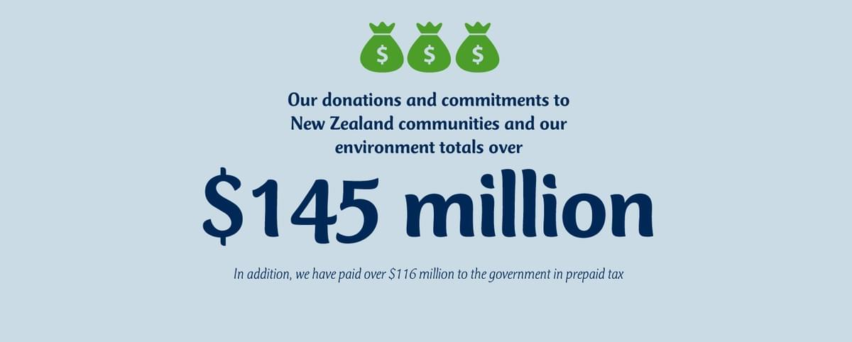 Our donations and commitments to New Zealand communities and our environment totals over $145million. In addition, we have paid over $116million to Government in prepaid tax