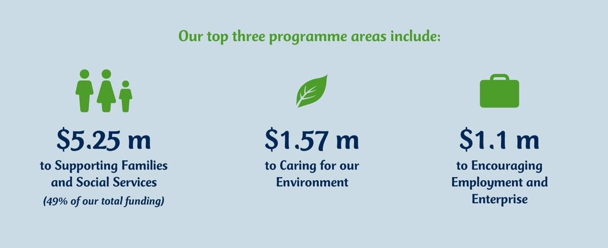 Our top three programme areas include $5.25million to supporting families and social services (49percent of our total funding), $1.57million to caring for our environment and $1.1million to encouraging employment enterprise